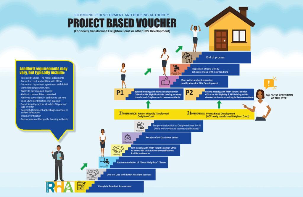 Application steps for Project Based Voucher program
