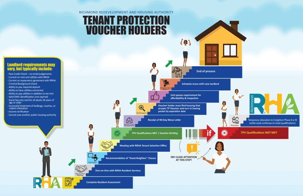 Application steps for Tenant Protection Voucher program